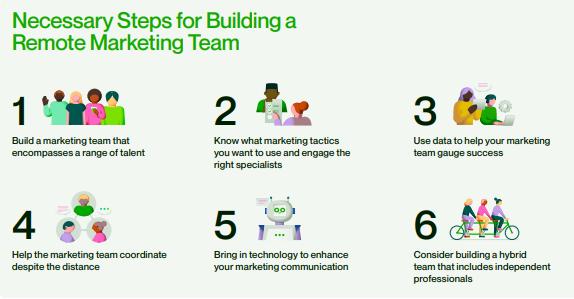6 Necessary Steps for Building a Remote Marketing Team